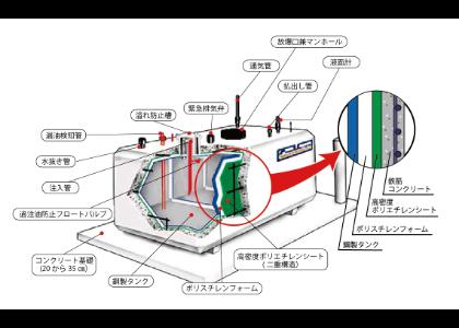 コンボルト型地上タンクの内部図