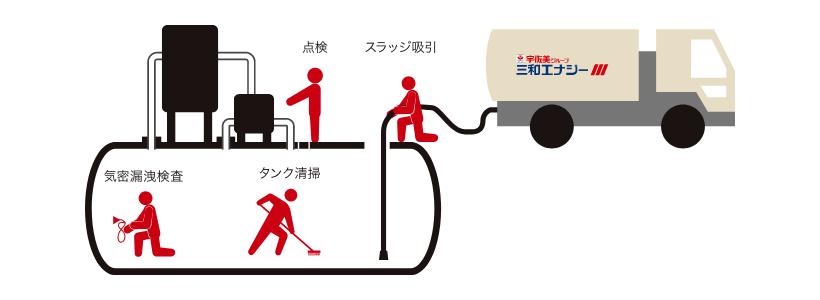 地下燃料タンクの内部清掃および法定点検