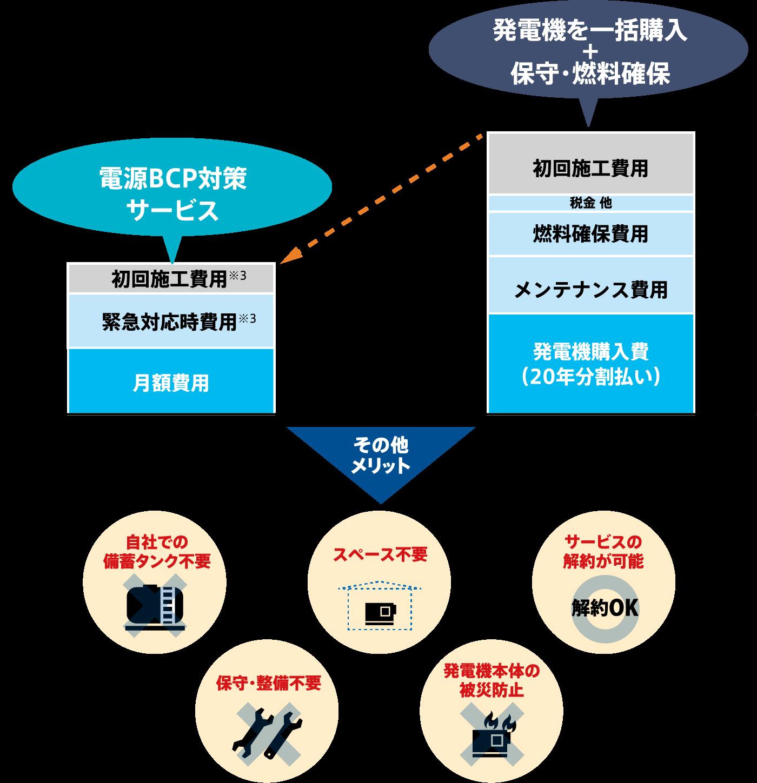 電源BCP対策サービスと発電機購入のコスト比較